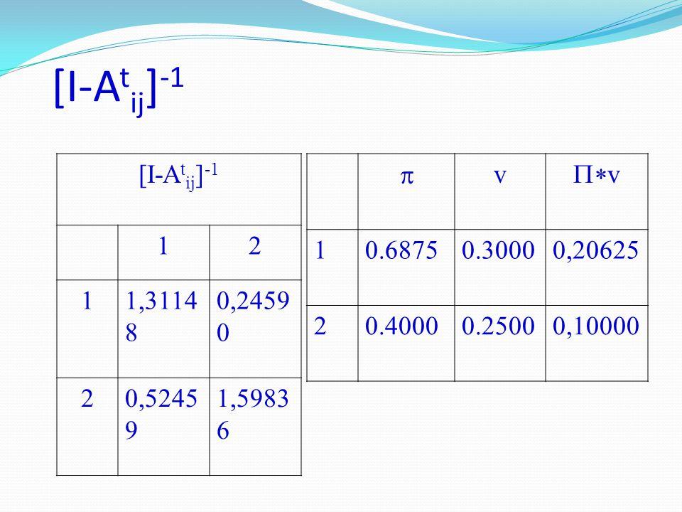 [I-Atij]-1 [I-Atij]-1 1 2 1,31148 0,24590 0,52459 1,59836 p v P*v 1